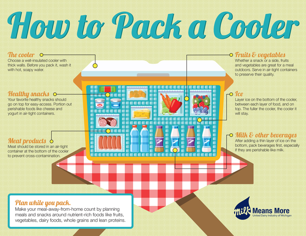 How to pack your cooler?