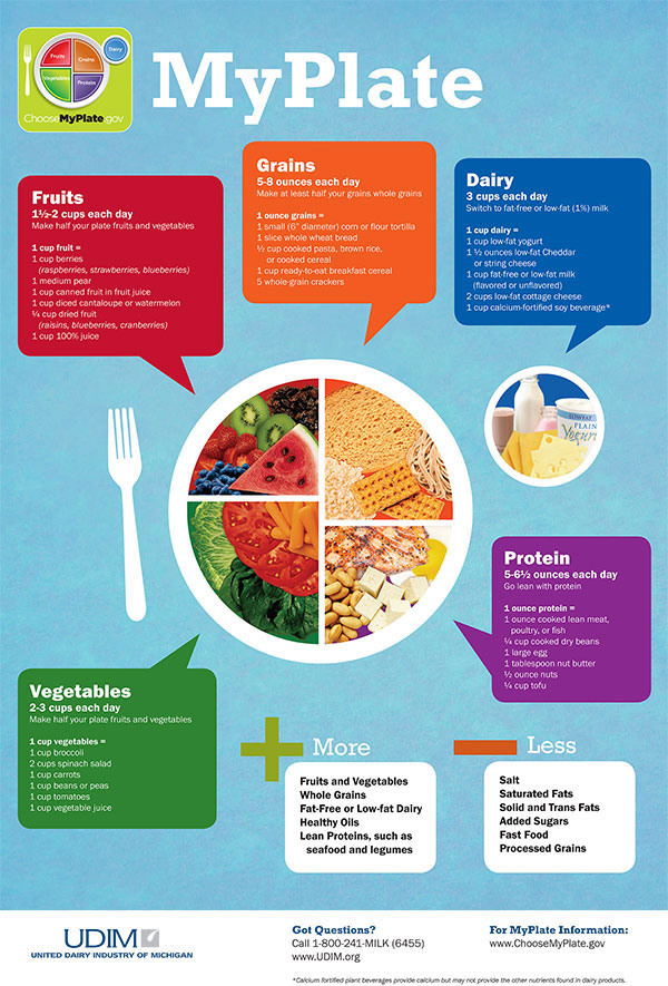 Hp Nutrition Materials on Myplate Nutrition Guide