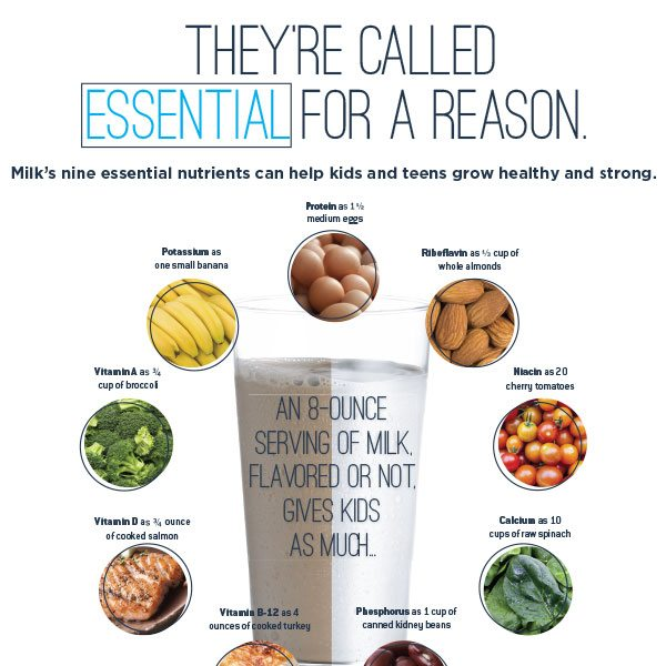 9 Essential Nutrients