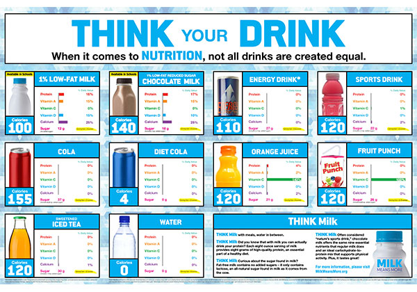 Think Your Drink Poster and Handout